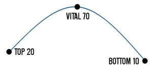 vitality-curve
